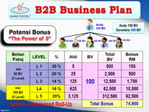 gano excel malaysia B2B insentif